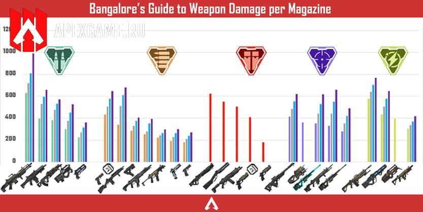 количество урона оружия